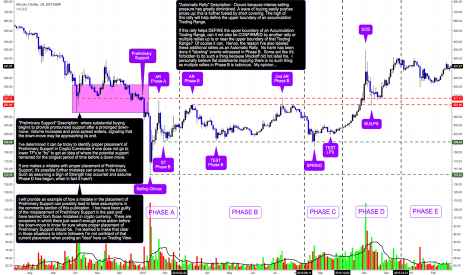 BTCUSD: Identifying KEY EVENTS Within A Wyckoff Accumulation Schematic: