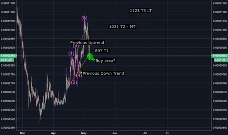 LENDBTC: Analysis - Short - Mid + Long
