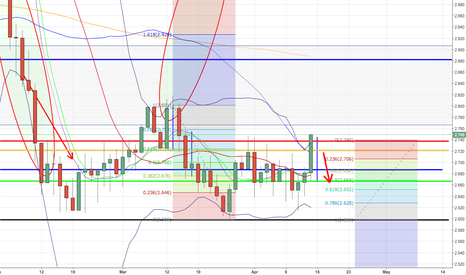 NATGASUSD: NaturalGas opportunity short target 2,688 and 2,667 Fibonacci