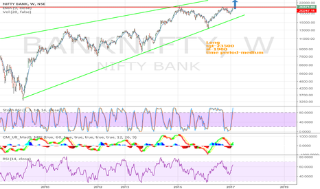 BANKNIFTY: Bank nifty Long
