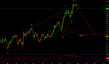 DXY: DXY is due for correction