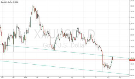 XAUUSD: Buy Gold if it breaks 1120.00 on upside
