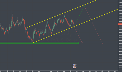 EURUSD: The Two Possibilities For EURUSD