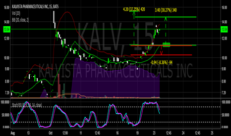 KALV: KALV - cup and handle Entry 11.31-11.24 Targets 13.92-15.40 30%