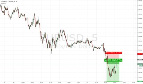 EURUSD: Short term SHORT in $EURUSD #forex
