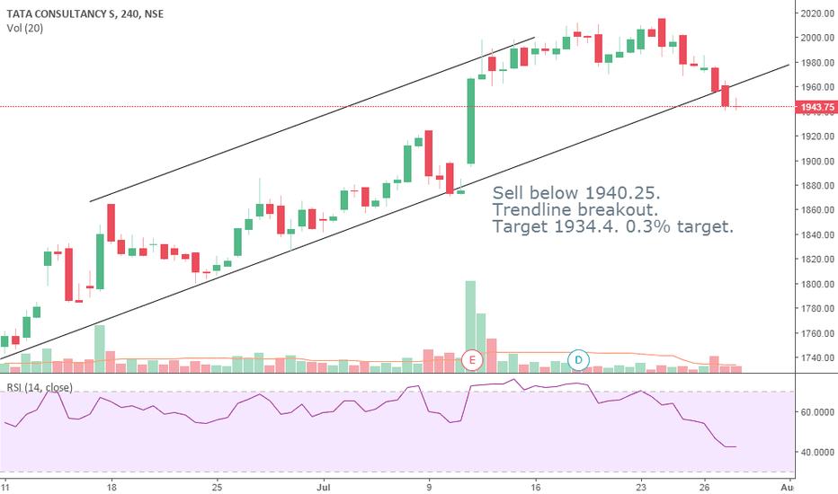 TCS: TCS Sell below 1940.25.