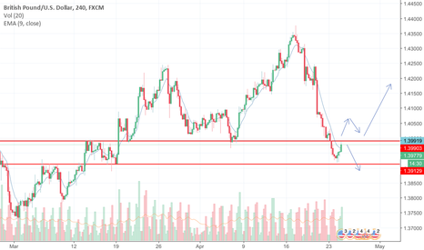 GBPUSD: Opportunity to Buy or Sell
