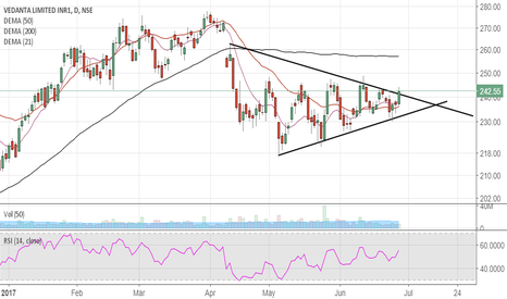 VEDL: Vedanta-Ltd,price trying to move out of the symmetrical triangle