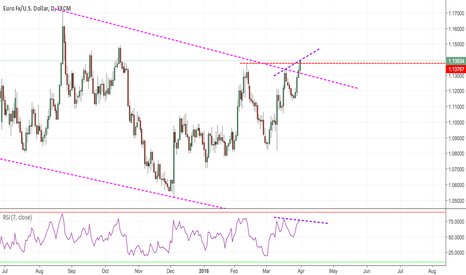 EURUSD: Looking to Sell