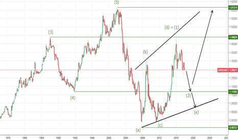 USDCAD: ROADMAP UTAMA