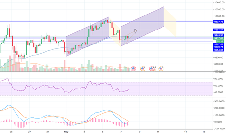 BTCUSD: May 8th - Playing with patterns :)
