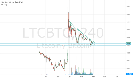 LTCBTC: LTC/BTC long term simple but powerful technicals [Bearish]