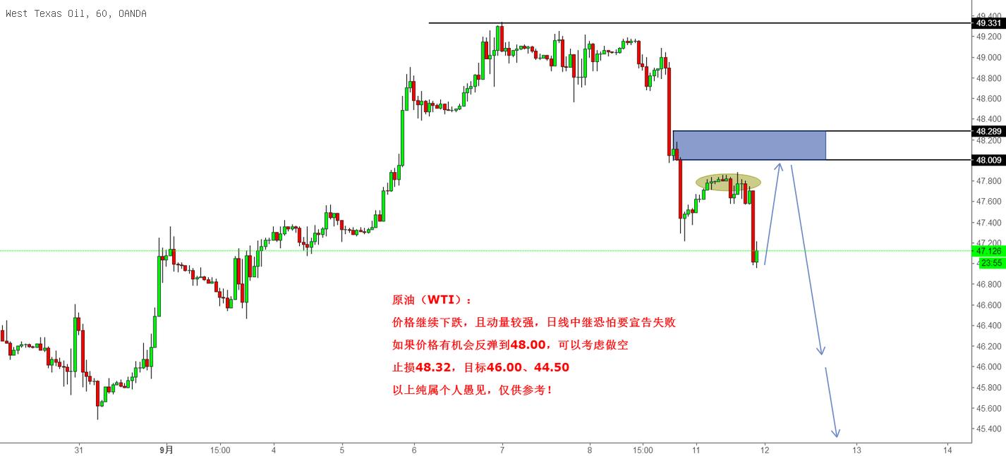原油(WTI),短期转为做空思路