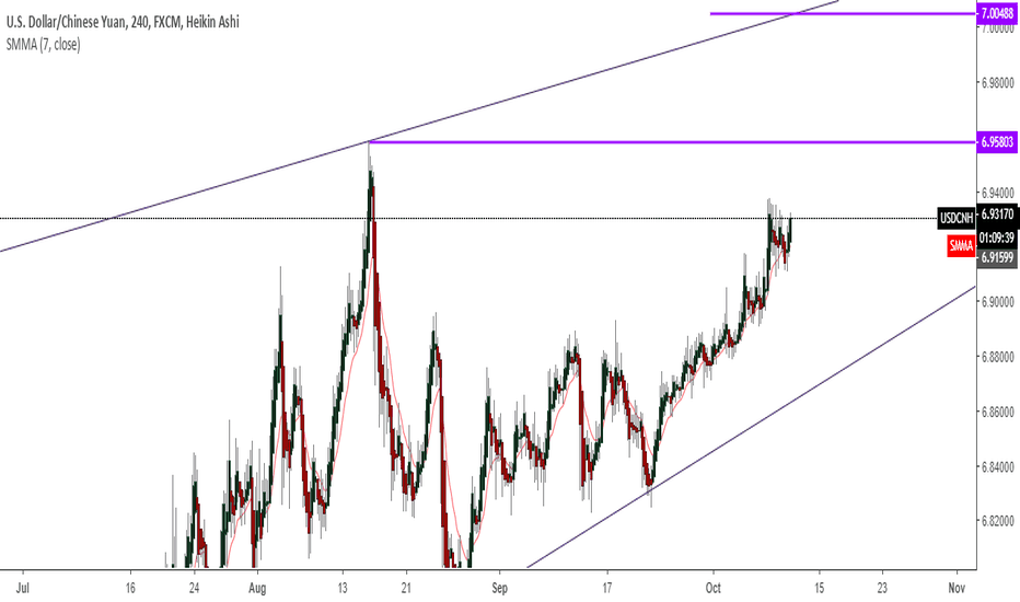 USDCNH: above the break