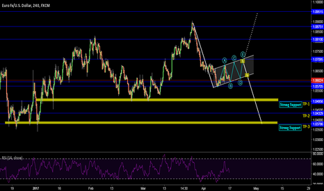 EURUSD: A Long Term as well as Short term idea (ZR)