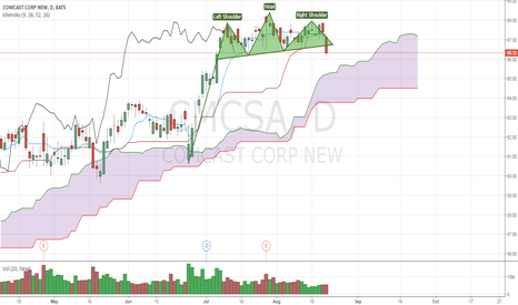CMCSA: H&S example chart