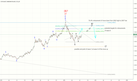 USDCAD: Long then Short on this pair