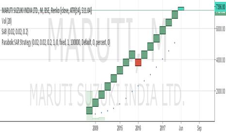 MARUTI: SELL MARUTI EVERY RISE SL NO NEED TARGET 7000/6000/5000/4000