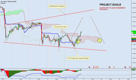 EURUSD: EURUSD - PROJECT EAGLE (4) Nothing new...