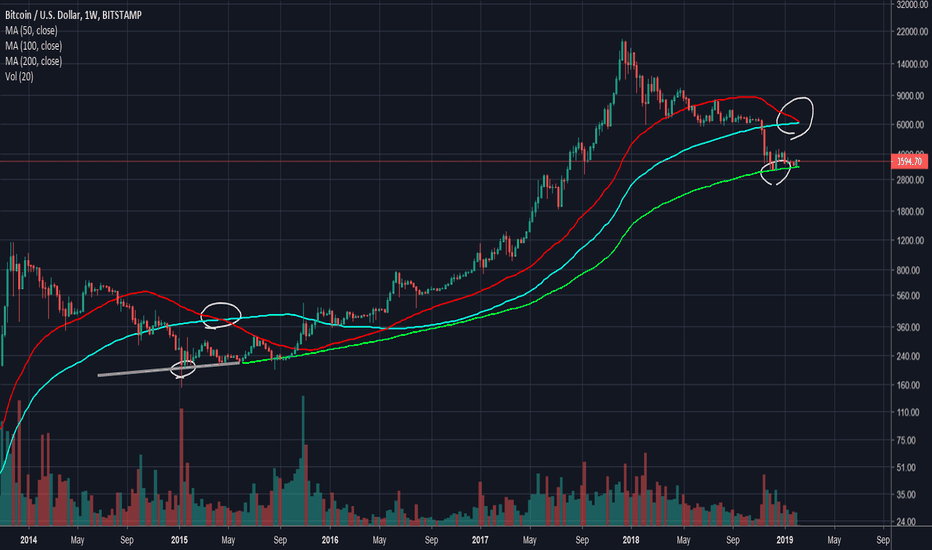 BTCUSD: Now will history repeat itself?
