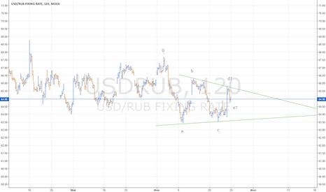 USDRUB: USDRUB рваный треугольник