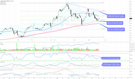 HTA: Bullish technicals with support at $26.68