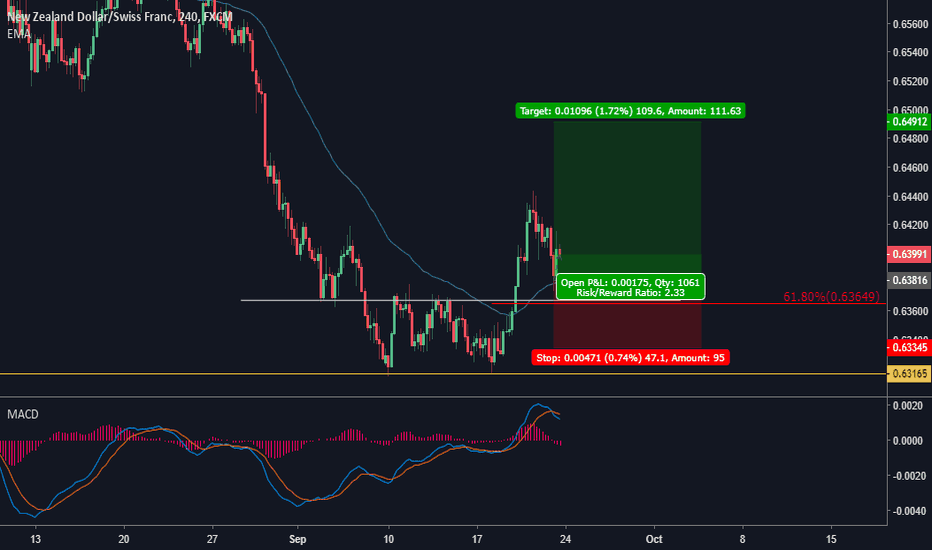 NZDCHF: double bottom pattern and H & S