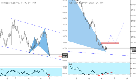 AUDUSD: AUDUSD Counter Trend