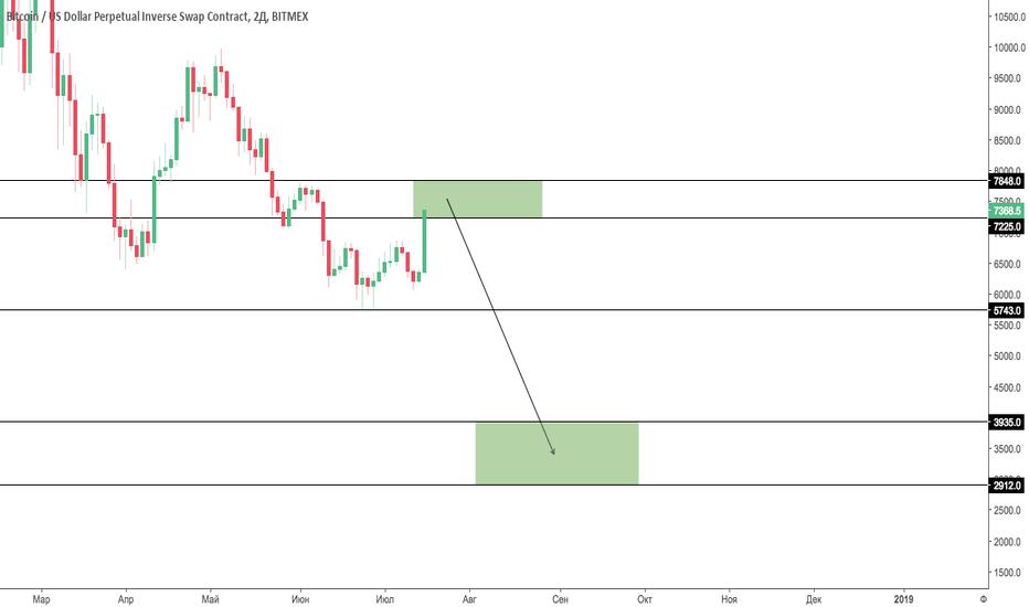 XBTUSD: XBT/USD Scenario #1