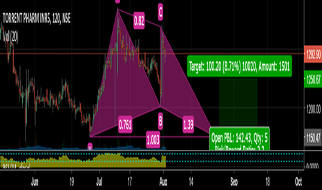 TORNTPHARM: Possible Gartley pattern