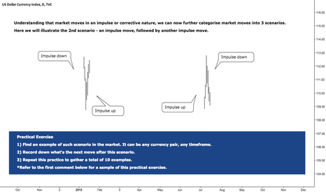 DXY: Practical Exercise - Identify 2nd Market Scenario