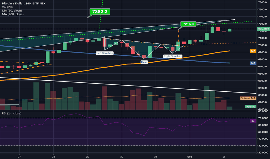 BTCUSD: Inverted h&s break out target of 7230 hit. Higher high achieved!