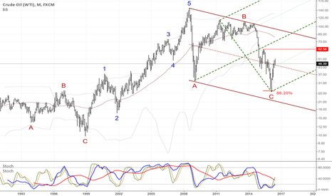 USOIL: Impulse Crude Oil