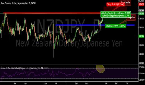 NZDJPY: Buscando un retroceso hasta el siguiente nivel de soporte-NZDJPY