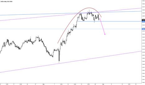 USDOLLAR: DX_F Dollar 4h Chart