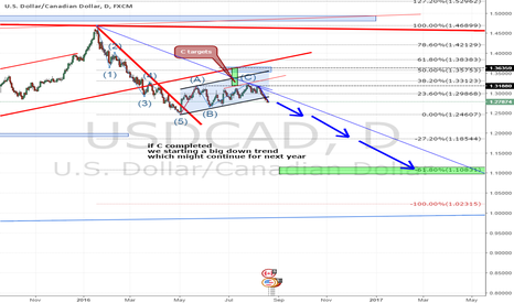 USDCAD: start of down trend on usdcad