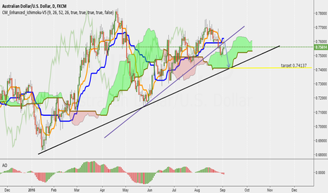 AUDUSD: short term sell AUD/USD