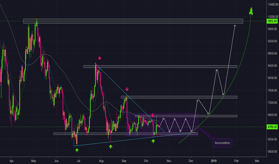 BTCUSD: Your opportunity will end soon!