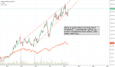 HAVELLS: Havells....a consistent performer