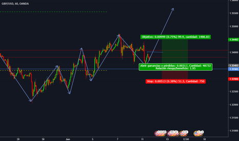 GBPUSD: GBP/USD BUY LIMIT