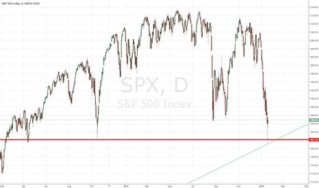 SPX: Capitulation Day - S&P 500's Next Headline