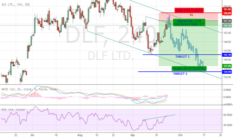 DLF: SELL DLF @ 157-160 with SL 162(closing basis) TGT 142