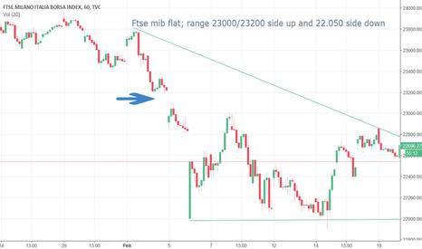 FTMIB: FTSEMIB: trading range 23.200/22.050