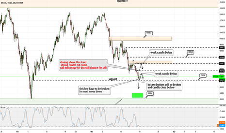 BTCUSD: BTCUSD - now watch move to bottom and daily closing