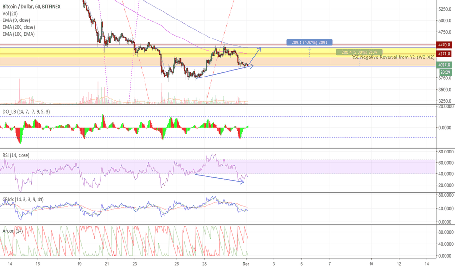 BTCUSD: Short-term pattern for short-term investing action