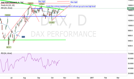 DAX: Looks like a strong ressistance,