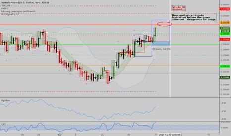 GBPUSD: GBPUSD: Intraday trend analysis