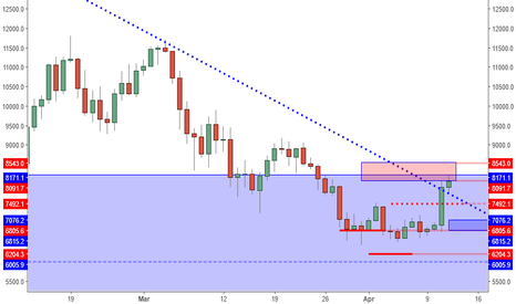 BTCUSD: BTCUSD: Squeeze Is Just Beginning. Waiting For A Retrace.