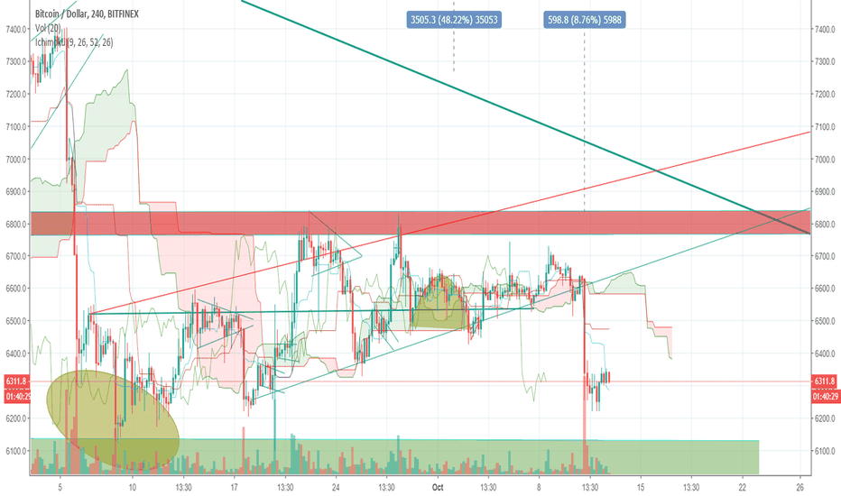 BTCUSD: Rising wedge played out