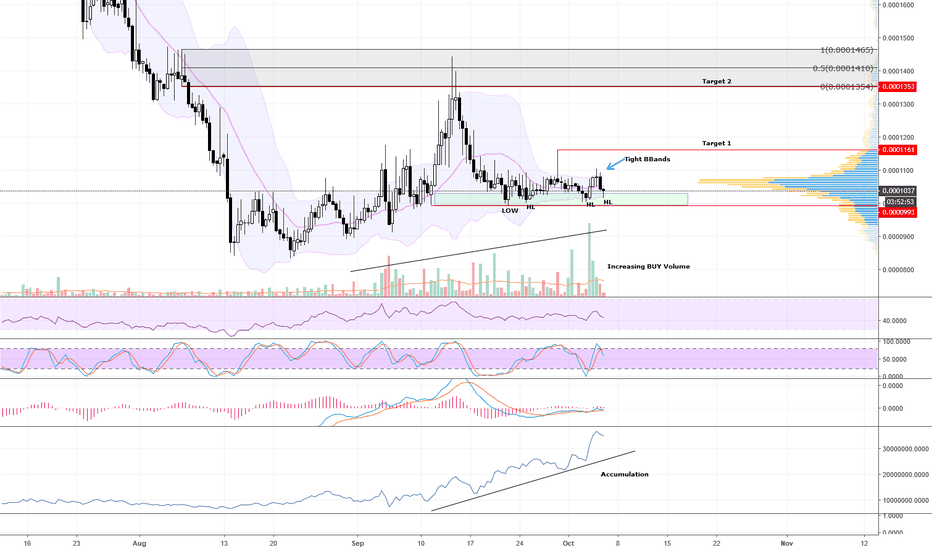 MTLBTC: MTL/BTC About to blow
